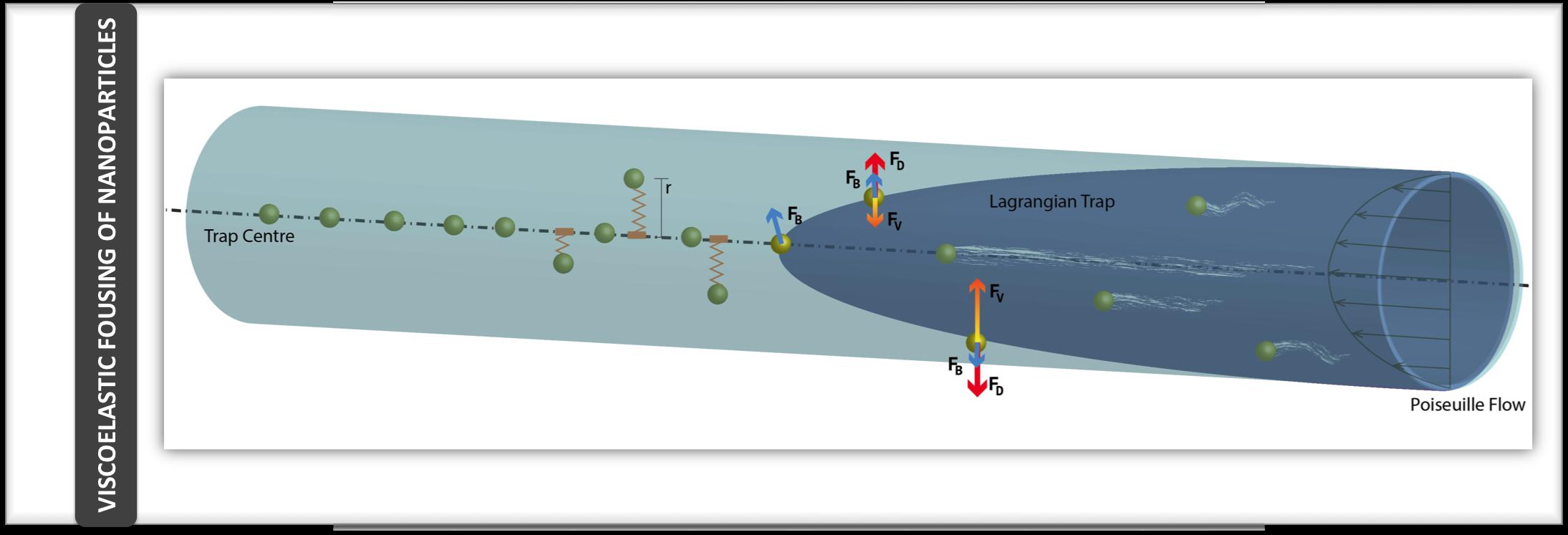 nanofocusing
